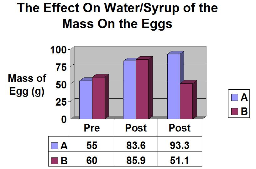 Egg Osmosis Lab Sample Results