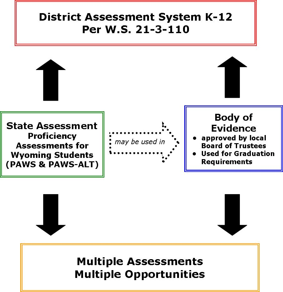 Wyoming Assessment System