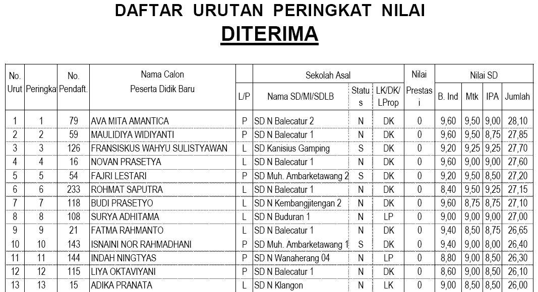 PSB SMPN 1 Gamping Sleman Yogyakarta