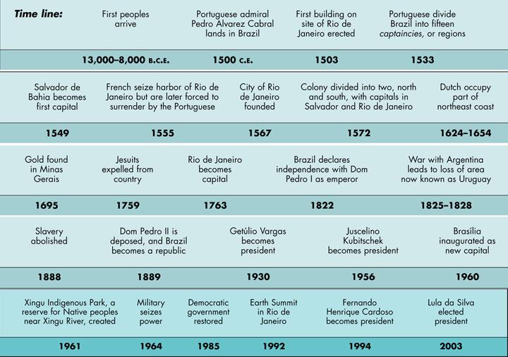 Brazil Historical Timeline
