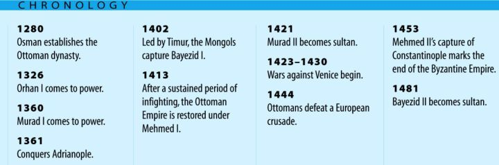 Ottoman Empire Timeline provided by Marshall Cavendish Publishing