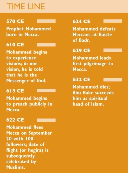 Timeline Outlining Historical Events From The Life Of The Prophet Mohammed