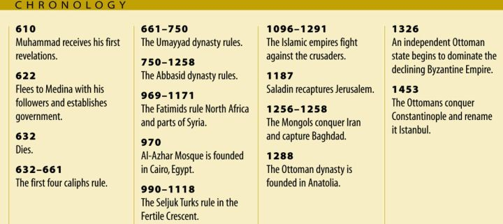 Timeline Outlining Early Islamic Empires