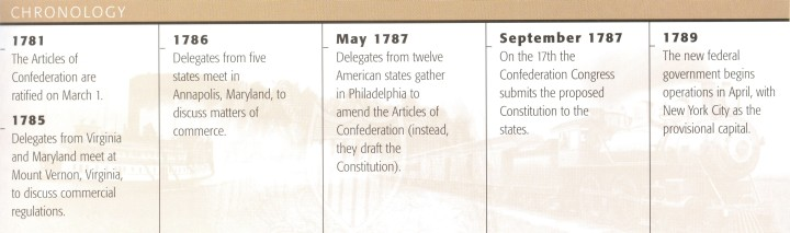 Timeline Outlining the Creation of The Constitution