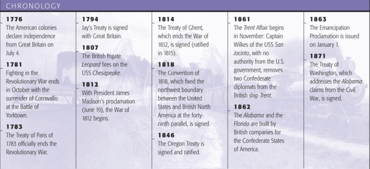 Timeline Outlining Major Events Occuring Shortly After American Revolution