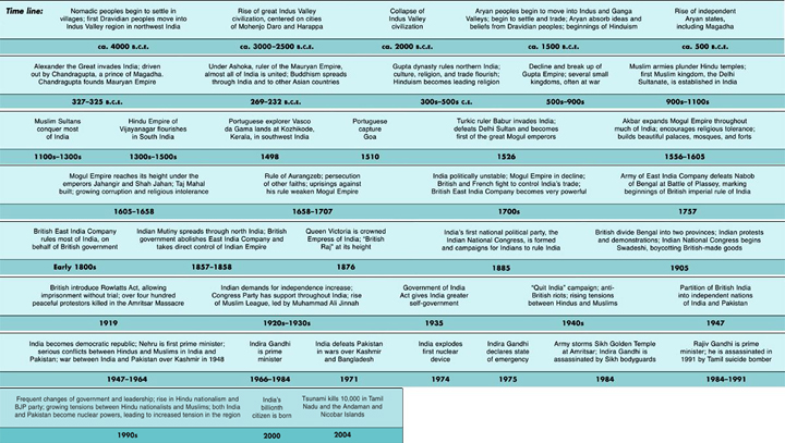 India Historical Timeline