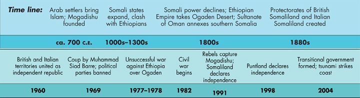 Somalia Historical Timeline