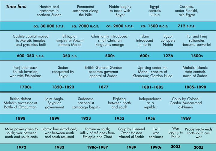 Sudan Historical Timeline