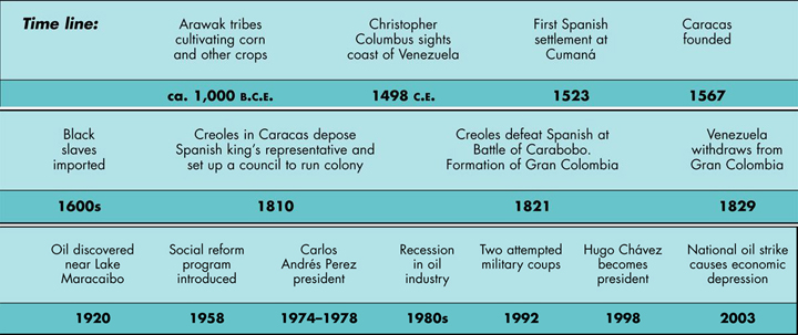 Venezuela Historical Timeline
