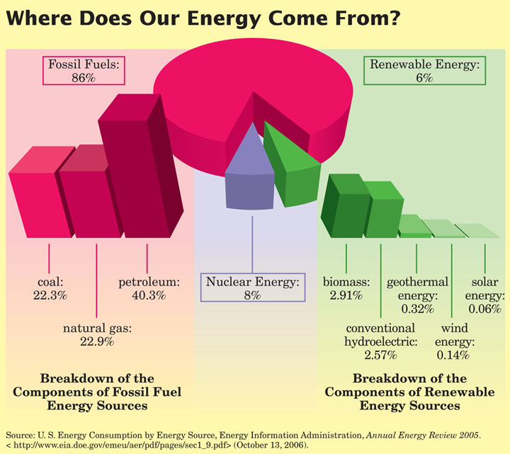 Major Sources Of Energy Production