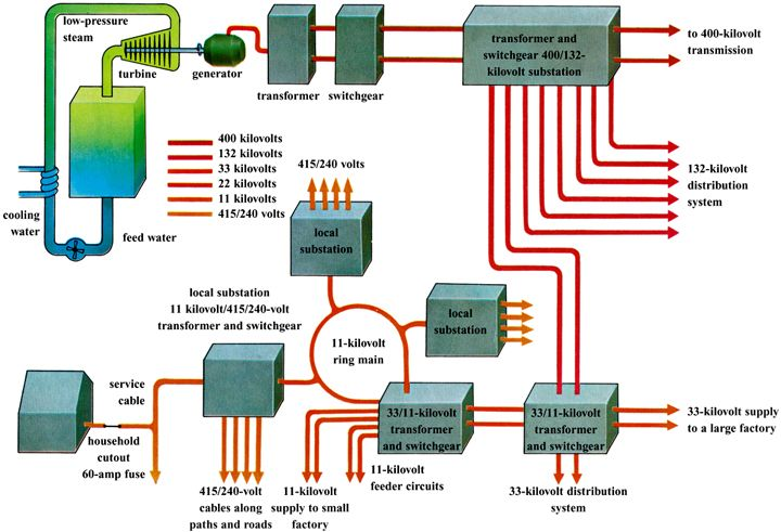 Diagram Illustrating Power Distribution