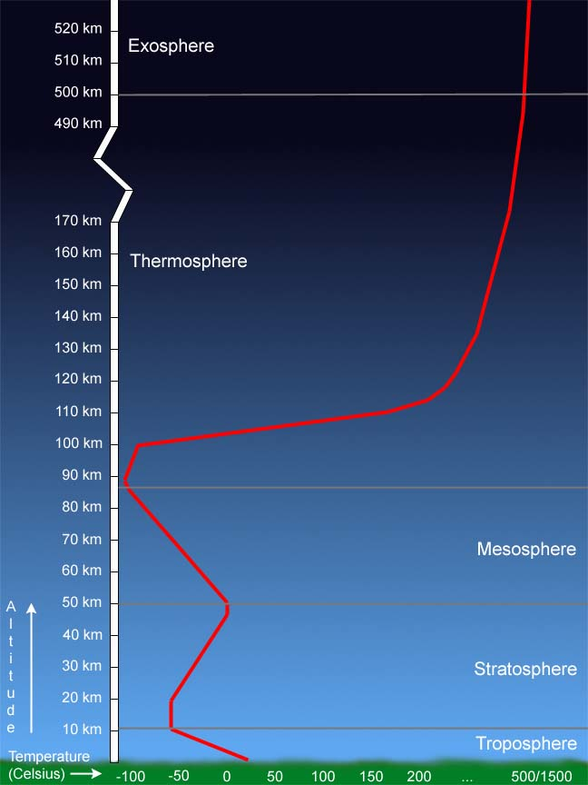 Atmospheric Temperature Graph