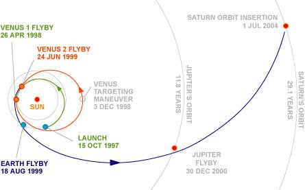 Cassini Flight Trajectory