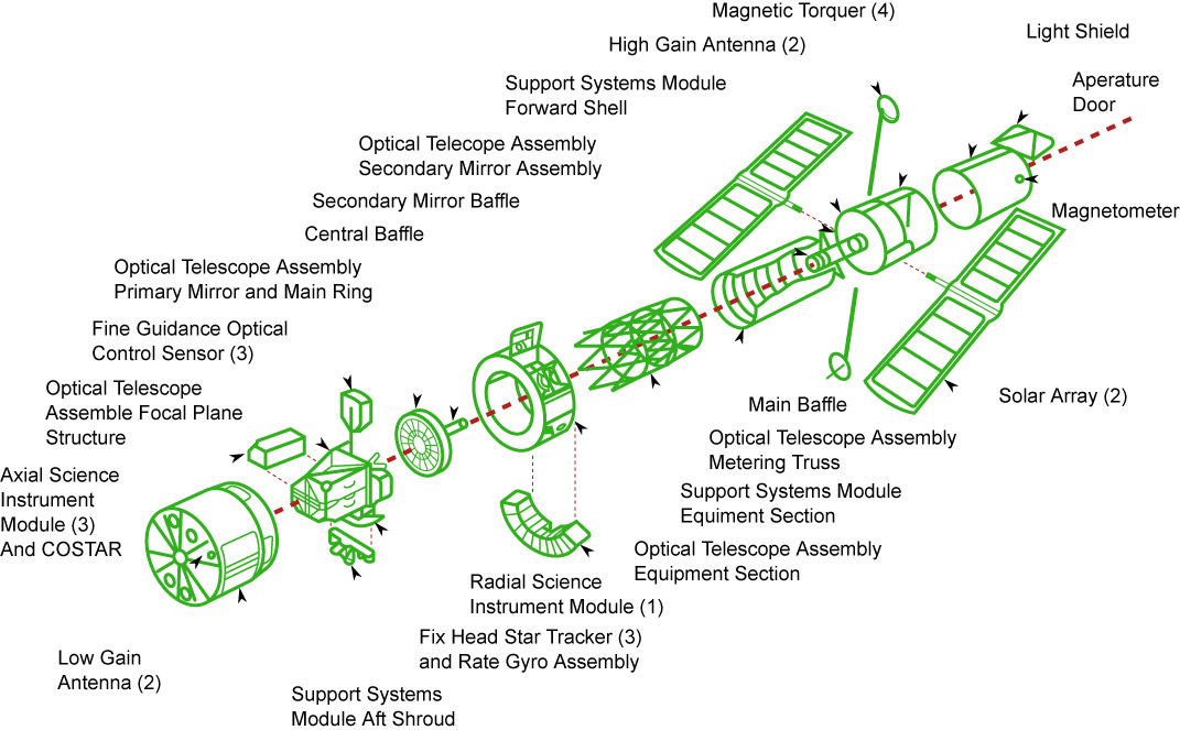 Hubble Space Telescope Diagram
