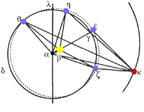Kepler's Observed Elliptical Orbit