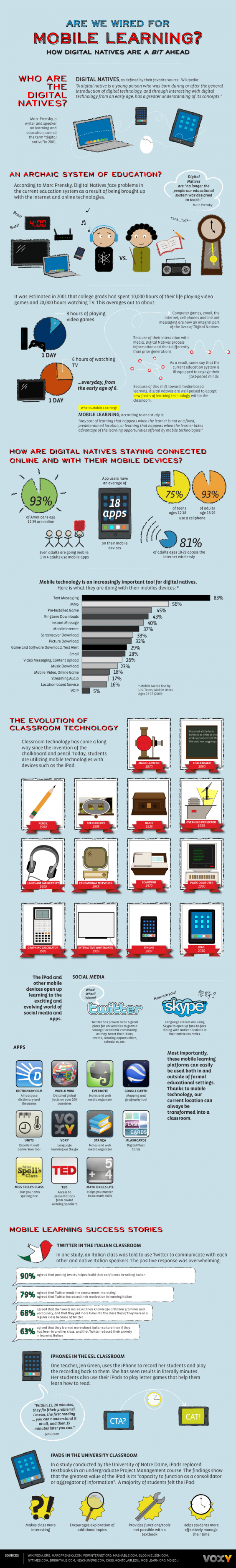 Are We Wired For Mobile Learning? [INFOGRAPHIC]
