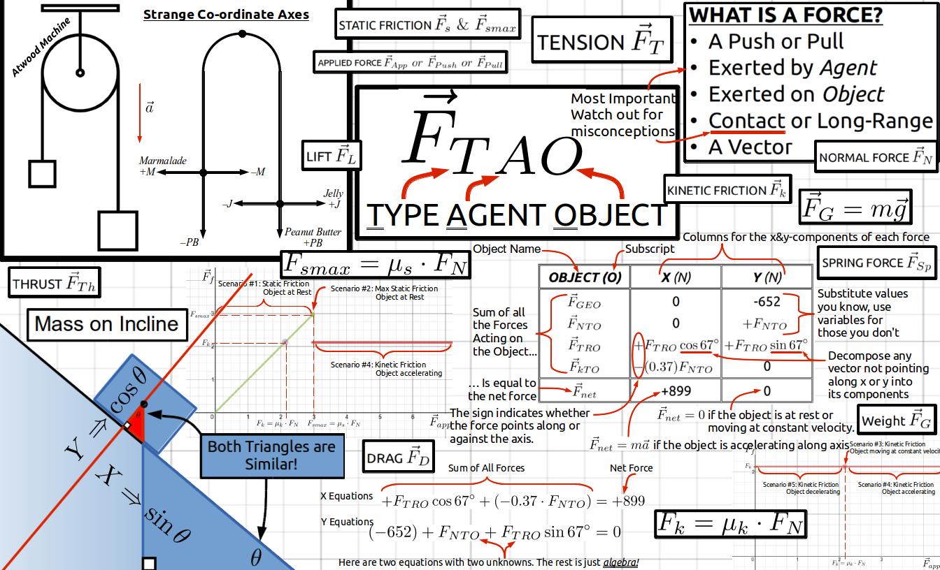 SPH4U Strand B - Dynamics Review Sheet