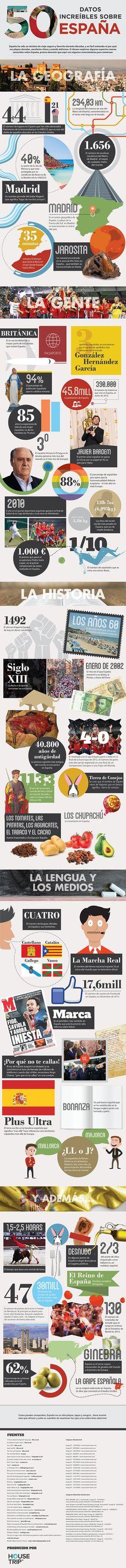 Datos sobre Espana