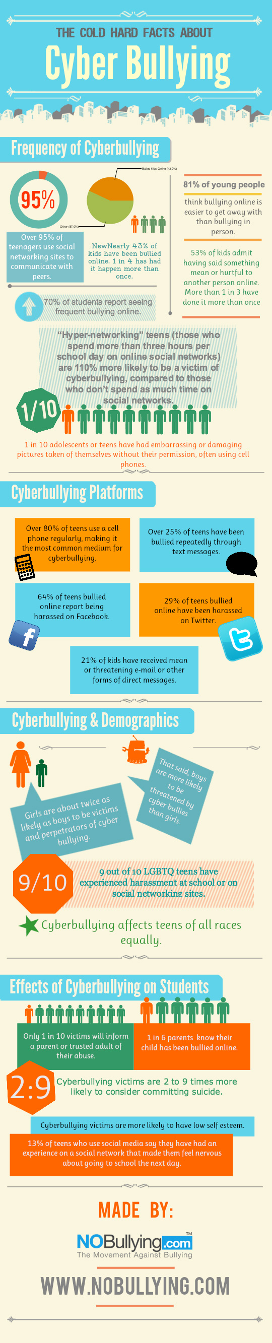 Cyber bullying stats