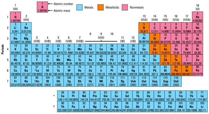 periodic table of elements - Periodic Table C