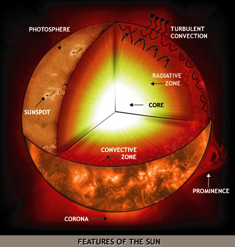 Diagram Of The Sun Curriki