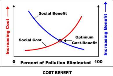 the costs and benefits of the pollution control Benefits and costs of cooking options for household air pollution control haïti priorise bjorn larsen environmental economist, freelance.