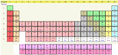 1-05PeriodicTable968x455.PNG